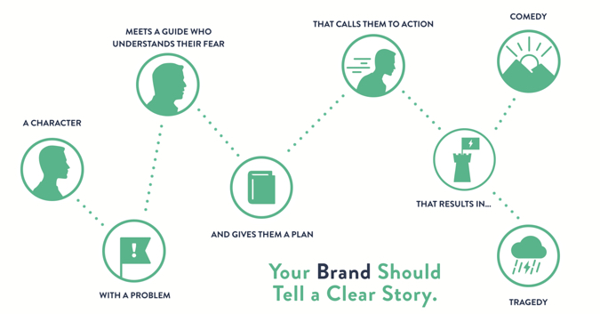 7 steps-storybrand process to generate a brandscript