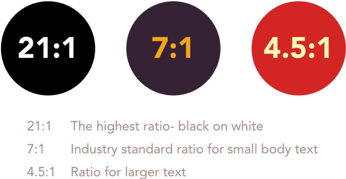 21:1 is the highest ratio of black on white. 7:1 is the industry standard ratio for small body text. 4:5:1 is the ratio for larger text.