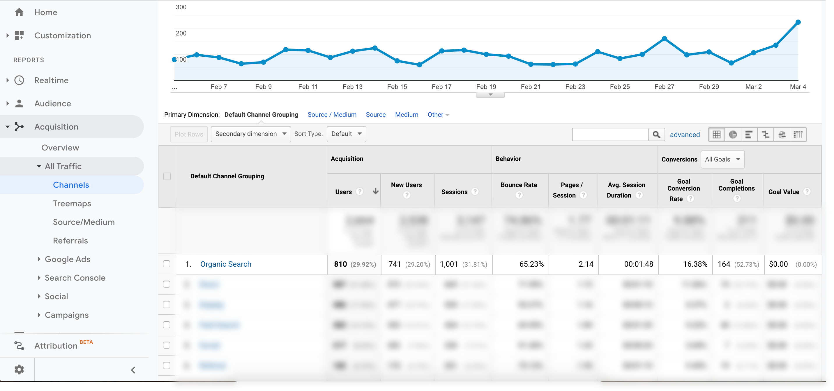 Google Analytics Default Channel Grouping report focusing on Organic Search