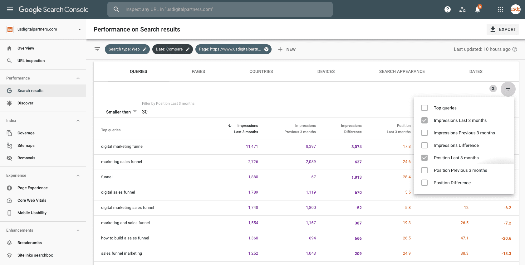 what pages are increasing in ranking