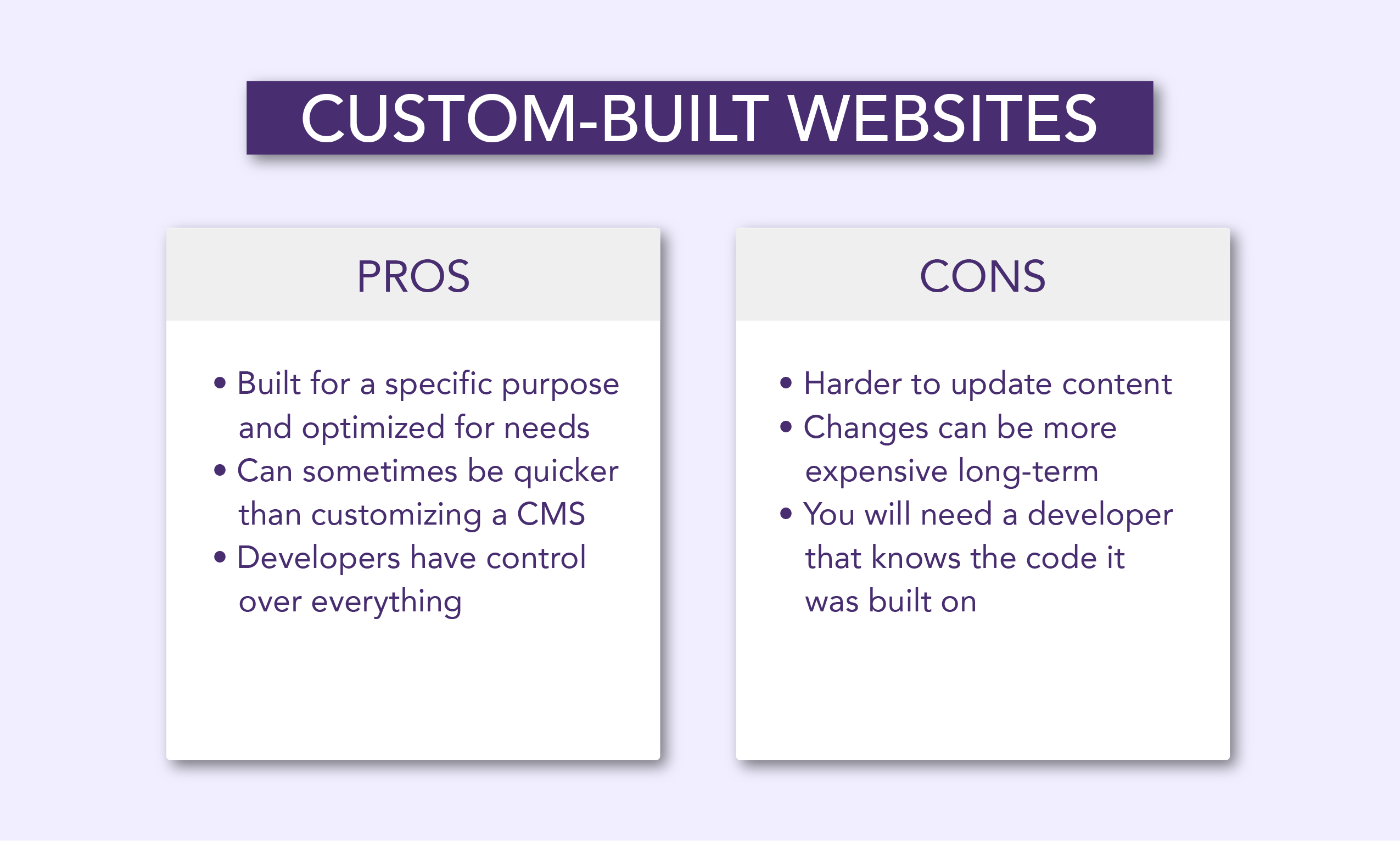 Custom-built websites are ideal for companies that need special functionality, complicated integrations, logins and authentication systems, and interaction with complex APIs.