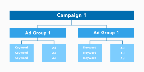 graphic of a campaign structure in Google Ads