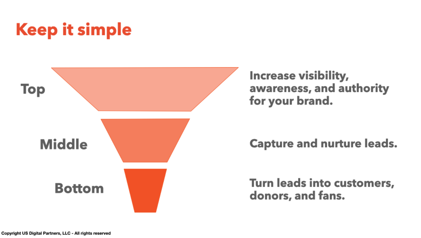simple 3 tier digital marketing sales funnel