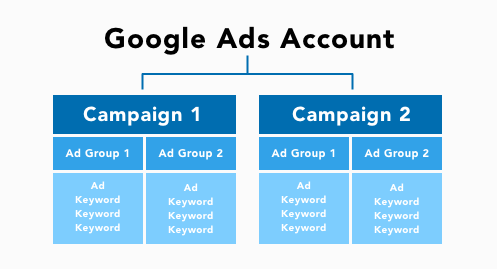 graphic of Google Ads account structure