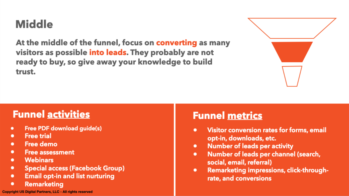 middle of the digital marketing sales funnel