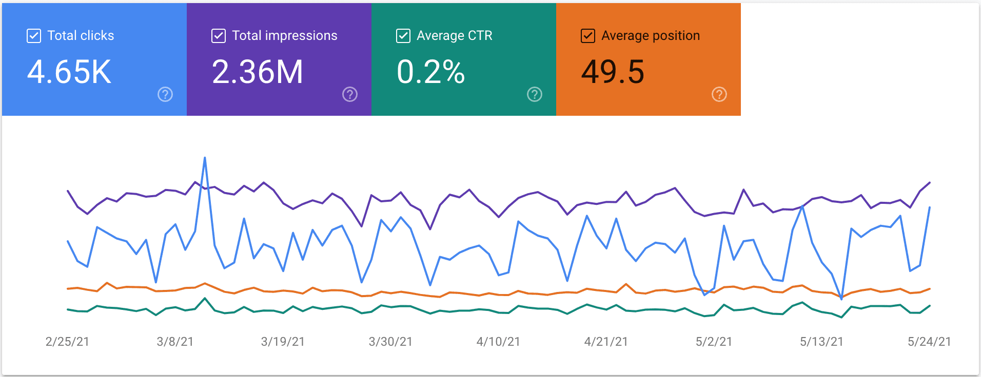 Performance tab line graph with four metrics: clicks, impressions, ctr, and average position