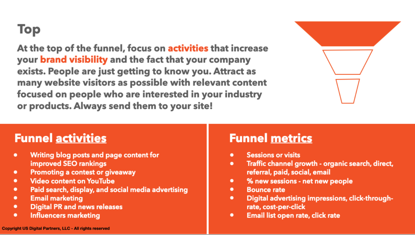 top of the digital marketing sales funnel